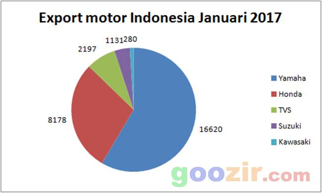 Export motor Indonesia Januari 2017
