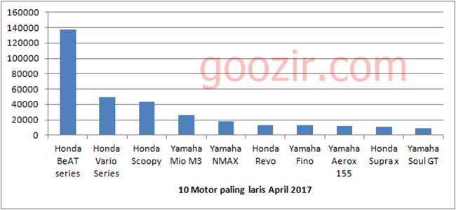 Data AISI April 2017 : Aerox 155 masuk 10 motor terlaris