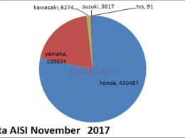 Data AISI November 2017, 10 Motor Paling Laris