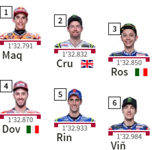 Starting Grid MotoGP Assen 2018