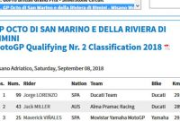 Starting Grid MotoGP San Marino 2018