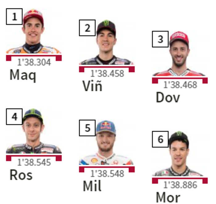 Starting Grid MotoGP Argentina 2019, Marc Pole Position