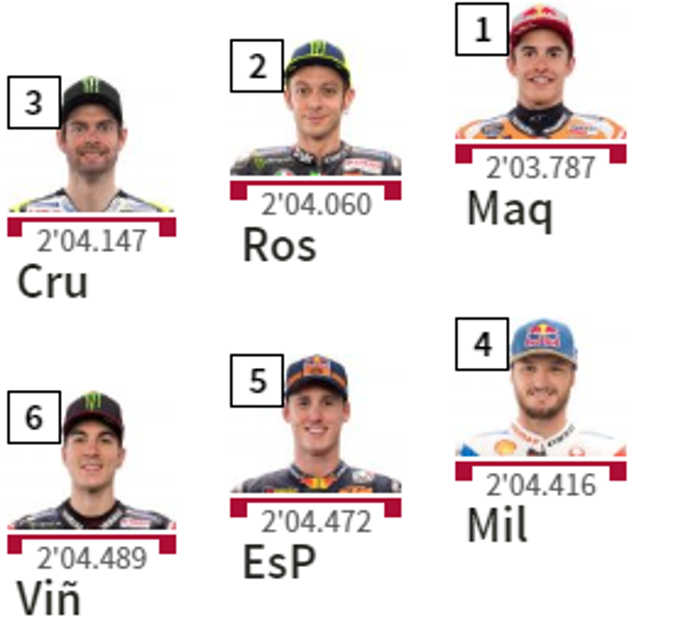 Starting Grid MotoGP Amerika 2019