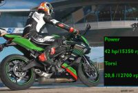 Power NEW NINJA ZX-25R 42 Hp Torsi 20,6 Nm On Wheel